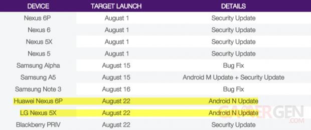 Android N 7 Nougat MAJ