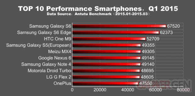 antutu benchmark top10 q1 2015