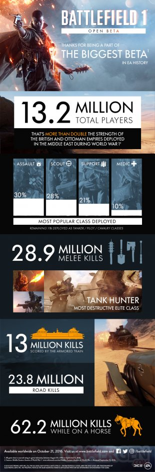 Battlefield 1 infographie