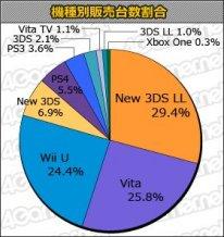 Chart JP