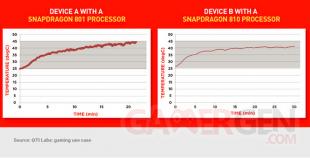 comparaison temperature snapdragon 801 810 S801 S810  (1)