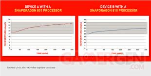 comparaison temperature snapdragon 801 810 S801 S810  (2)