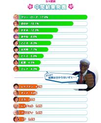 Dead or Alive Xtreme 3 vote