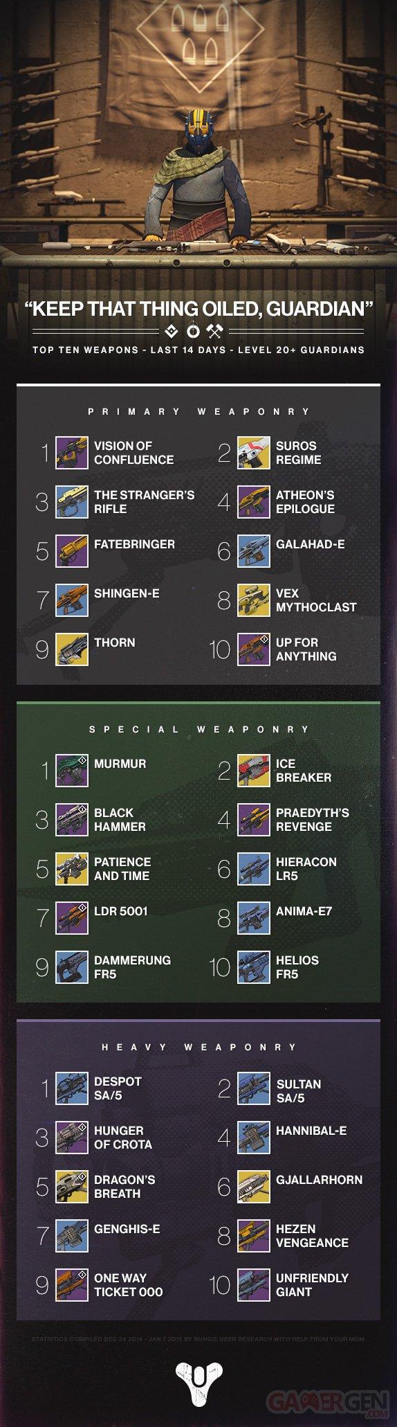 Destiny infographie armes
