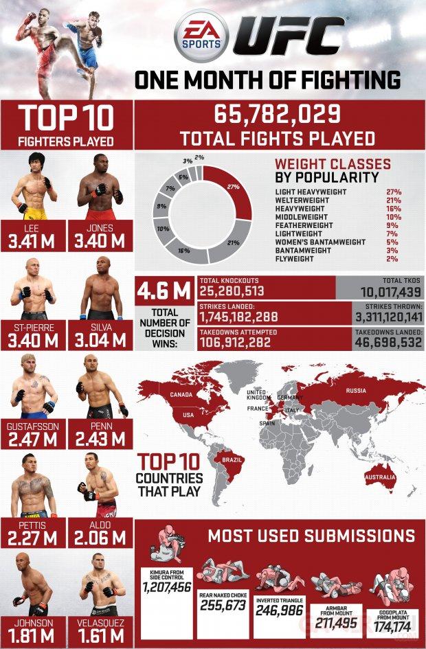 EA Sports UFC infographie