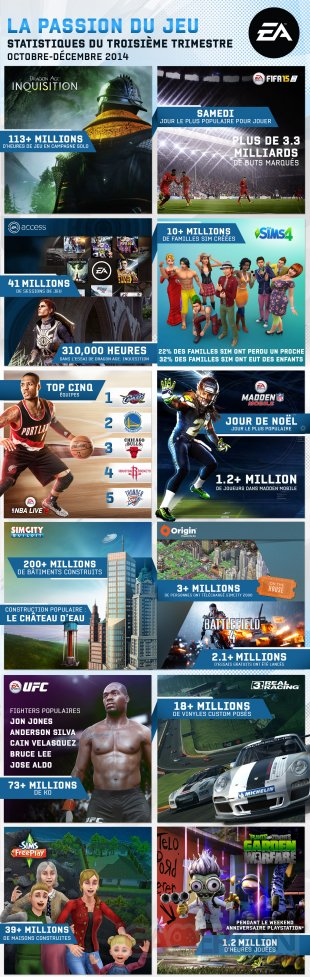 Electronic Arts infographie Q3
