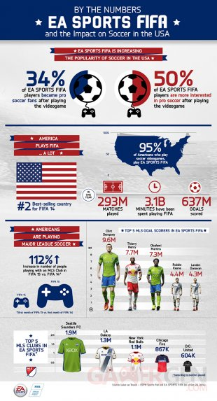 FIFA et son impact sur le football aux Etats Unis