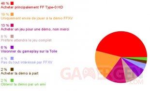 Final Fantasy Type 0 HD FF XV Sondage