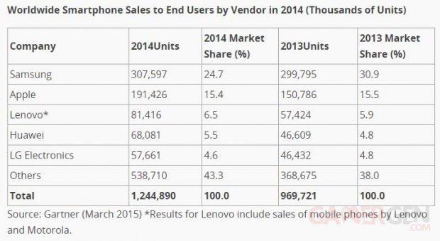 gartner ventes smartphones 2014
