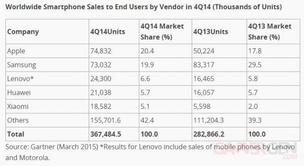 gartner ventes smartphones q4 2014