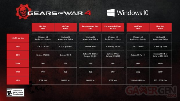 Gears of War 4 Configurations PC