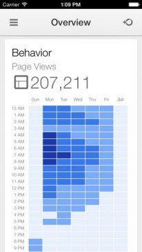 google analytics ios  (1).