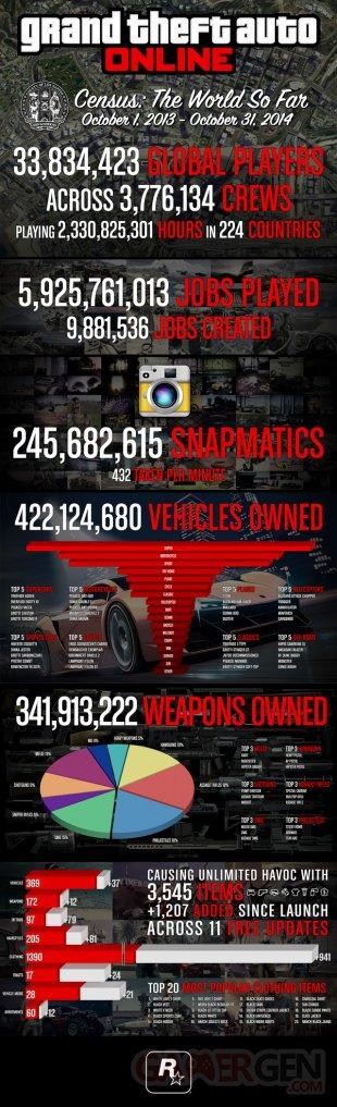 GTA Online chiffres infographie