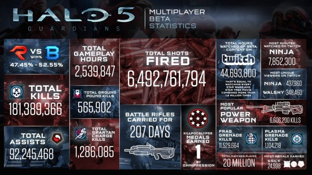 Halo 5 guardians infographie be?ta