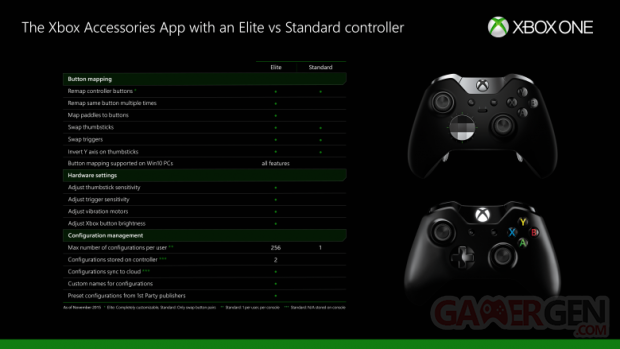 Mappage manette Xbox One