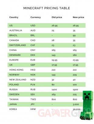 Minecraft augmentation prix