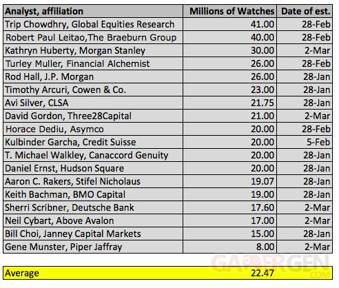 moyenne analystes ventes apple watch premiere annee