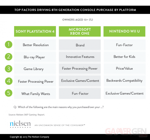 Nielsen Etude Xbox One PS4