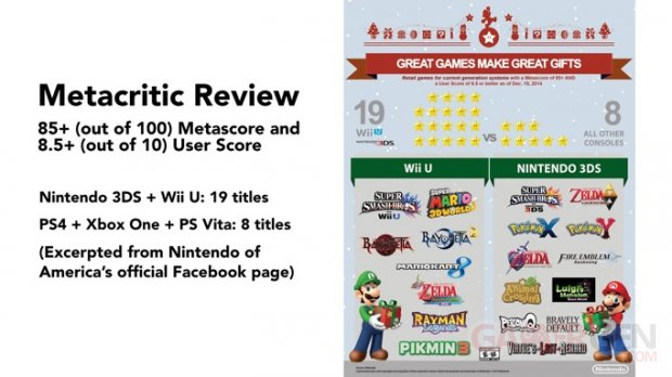 Nintendo Metacritic