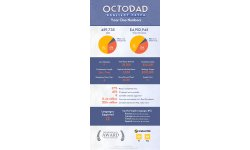 Octodad Dadliest Catch infographie
