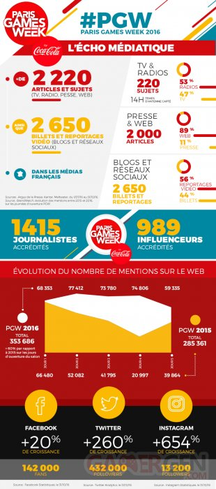 PGW 2016 infographie.