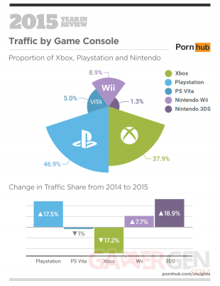 Pornhub traffic 2015