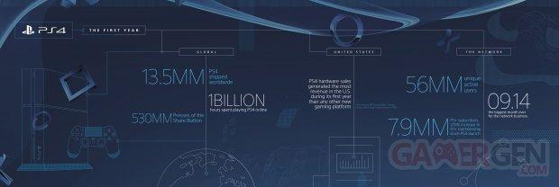 PS4 15 11 2014 anniversaire chiffres infographie