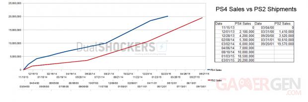 PS4 et PS2 comparaison ventes