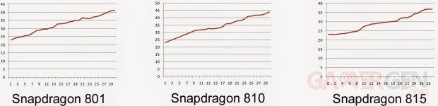 qualcomm snapdragon 801 810 815 test temperature