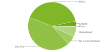 repartition android 2015 fevrier