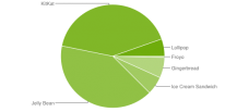repartition android 2015 mars