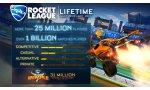 rocket league psyonix devoile encore gros chiffres jeu foot voitures