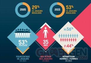 SELL Jeu Vidéo France 2015 Chiffres 19