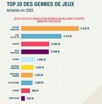 SELL Jeu Vidéo France 2015 Chiffres 27