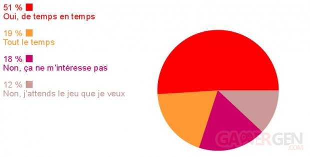 Sondage de la semaine Xbox One 360 resultats