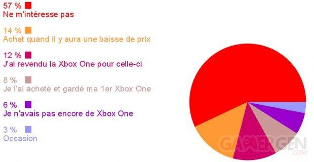 Sondage de la semaine Xbox One image
