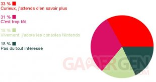Sondage Nintendo NX