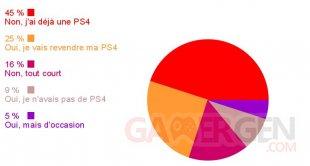 Sondage resulta PS4 Pro image