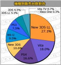 Statistiques Japon charts