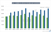 Statistiques Xbox vers PlayStation 2