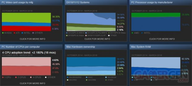 Steam Enquête Survey Valve OS GPU CPU MArs Avril 2016