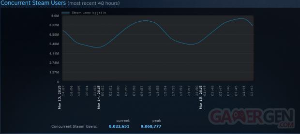 Steam record affluence