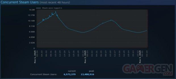 Steam Stats 13 millions