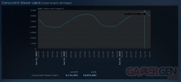 Steam Valve 10 millions
