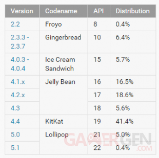 tableau repartition android 2015 mars