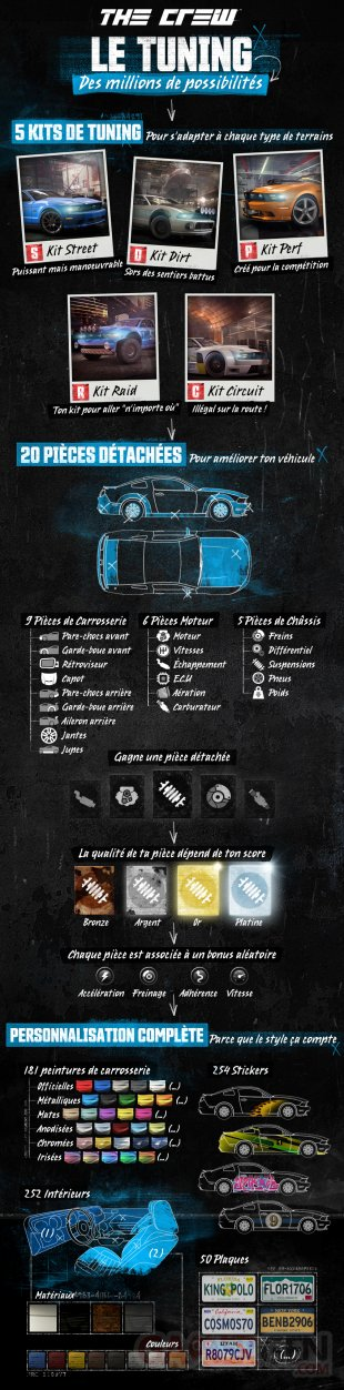 The Crew infographie customusation