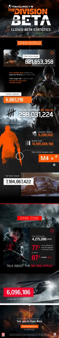 The Division infographie be?ta