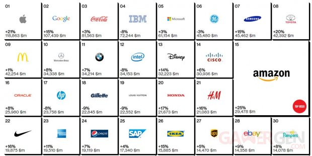 top 30 interbrand 2014