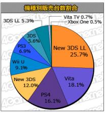 Top des ventes Japon statistique