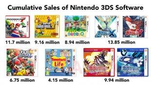 Vente 3DS jeux